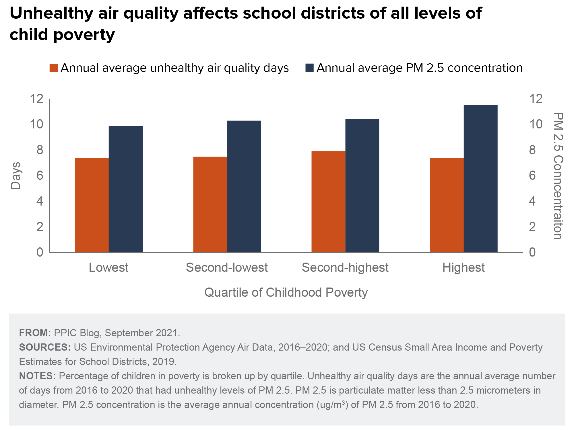 figure - Unhealthy air quality affects school districts of all levels of child poverty