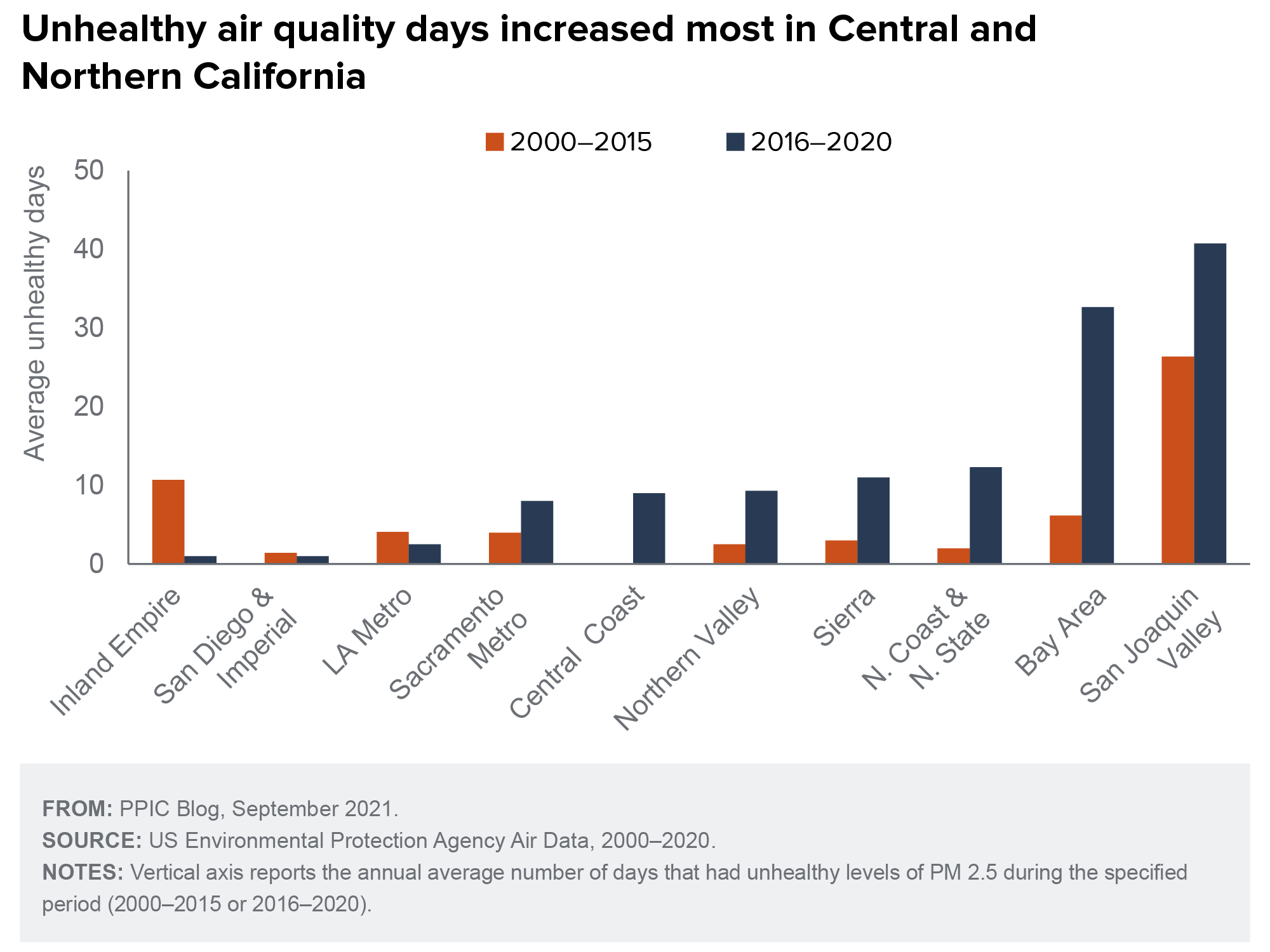 figure - Unhealthy air quality days increased in Central and Northern California
