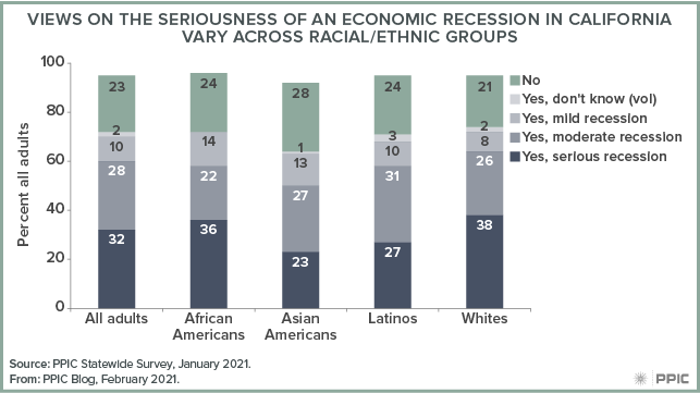 figure - Views on the Seriousness of an Economic Recession in California Vary across Racial/Ethnic Groups