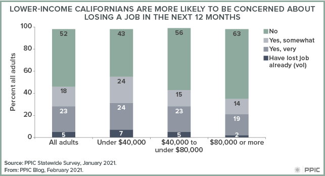 figure - Lower-Income Californians Are More Likely To Be Concerned about Losing a Job in the Next 12 Months