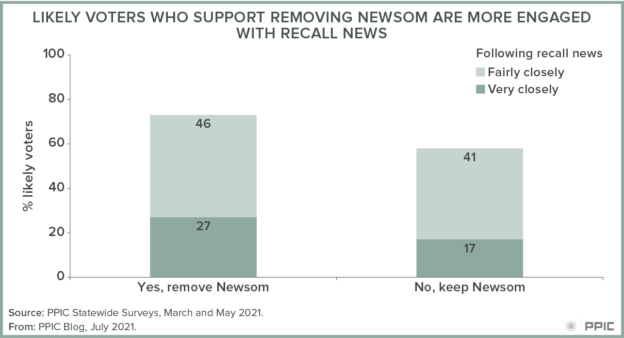 figure - Likely Voters Who Support Removing Newsom Are More Engaged With Recall News