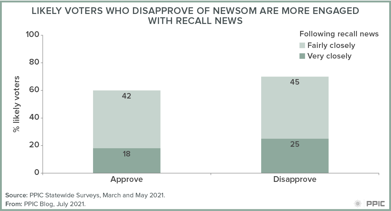 figure - Likely Voters Who Disapprove of Newsom Are More Engaged With Recall News