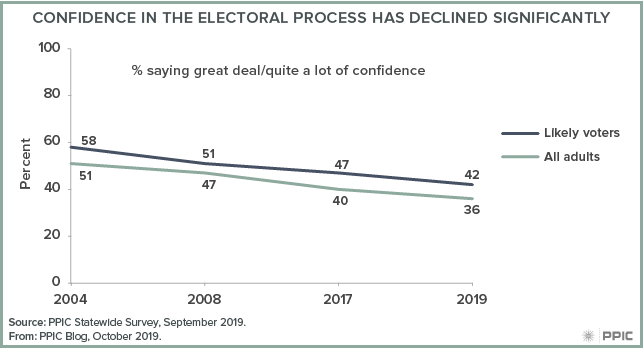 figure - Confidence in the Electoral Process Has Declined Significantly