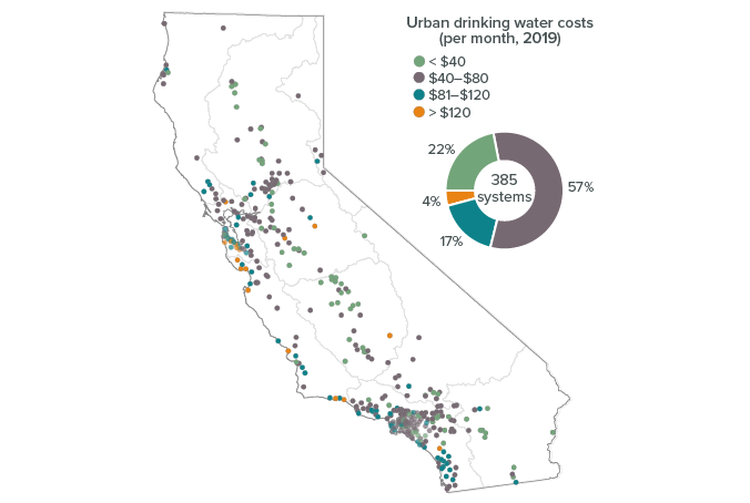 figure - Average water bills vary considerably across urban water systems