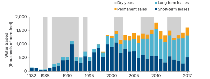 figure - California's Water Trades Have Been Fairly Flat since the Early 2000s