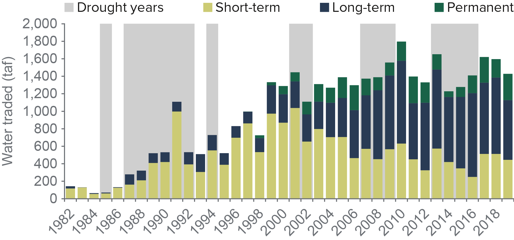 figure - California's surface water trades have been fairly flat since the early 2000s