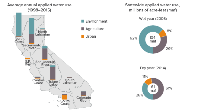 figure - Water Use Varies Dramatically Across Regions and Between Wet and Dry Years