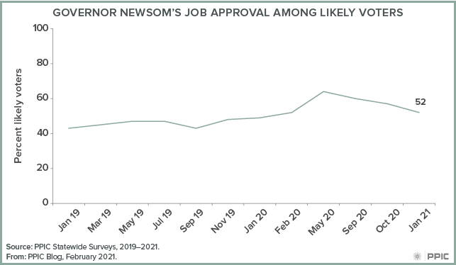 Figure - Governor Newsom's Job Approval among Likely Voters