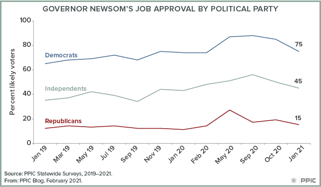 Figure - Governor Newsom's Job Approval by Political Party