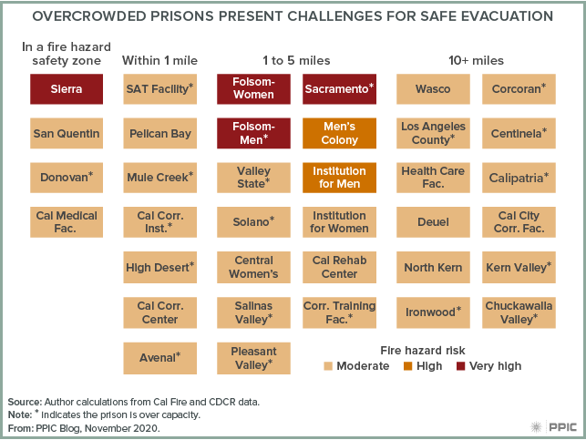 Figure - Overcrowded Prisons Present Challenges for Safe Evacuation