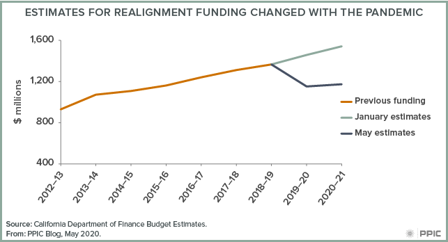 Figure - Estimates for Realignment Funding Change with the Pandemic