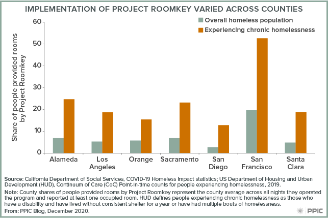 Figure - Implementation of Project Roomkey Varied Across Counties