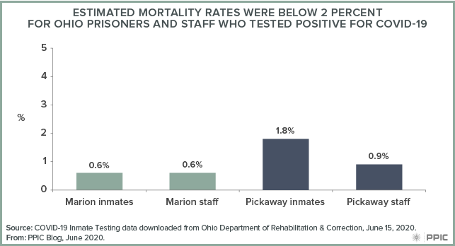 Figure - Estimated Mortality Rates Were Below 2 Percent for Ohio Prisoners and Staff Who Tested Positive for COVID-19