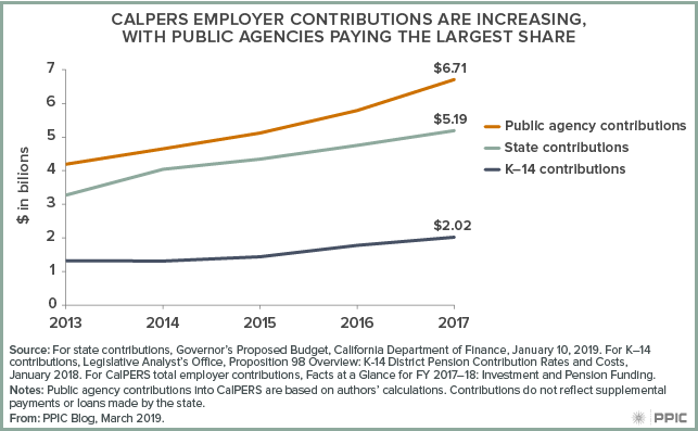 CALPERS Employer Contributions Are Increasing with Public Agencies Paying the Largest Share
