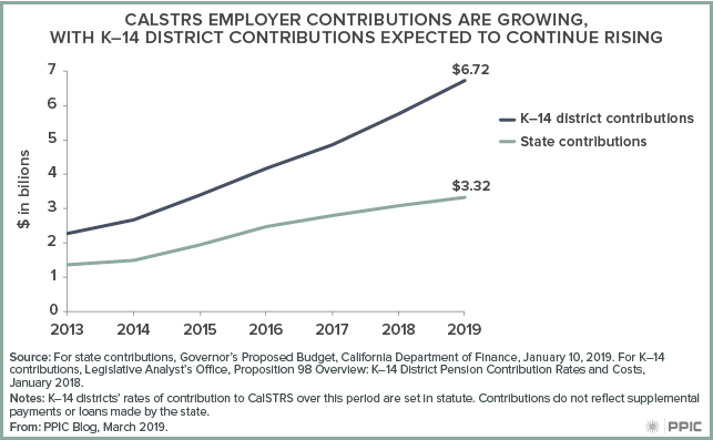 CALSTRS Employer Contributions Are Growing, with K-12 District Contributions Expected to Continue Rising