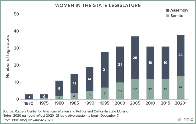 Figure - Women in the State Legislature