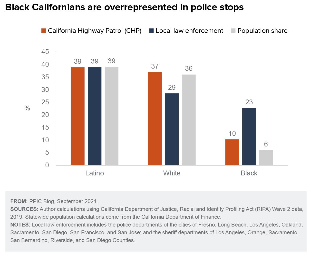 figure - Black Californians Are Overrepresented in Police Stops