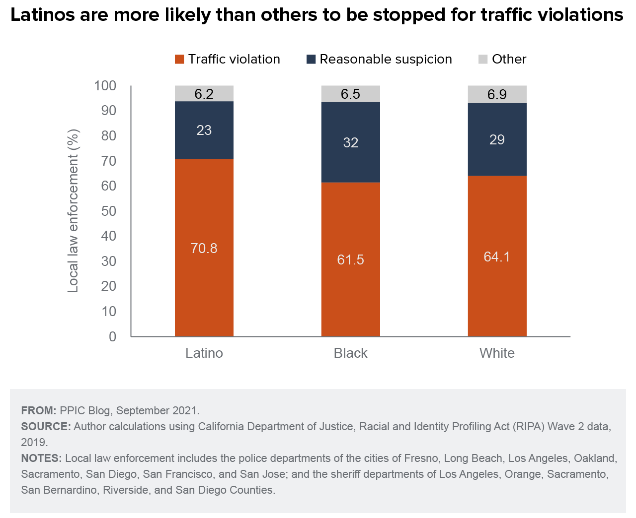 figure - Latinos Are More Likely than Others To Be Stopped for Traffic Violations