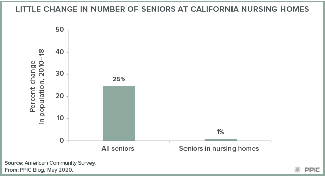 Figure - Little Change in Number of Seniors at California Nursing Homes