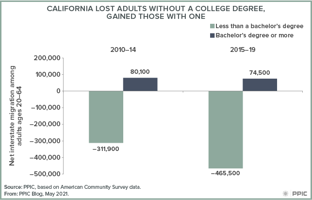 figure - California Lost Adults without a College Degree, Gained Those with One