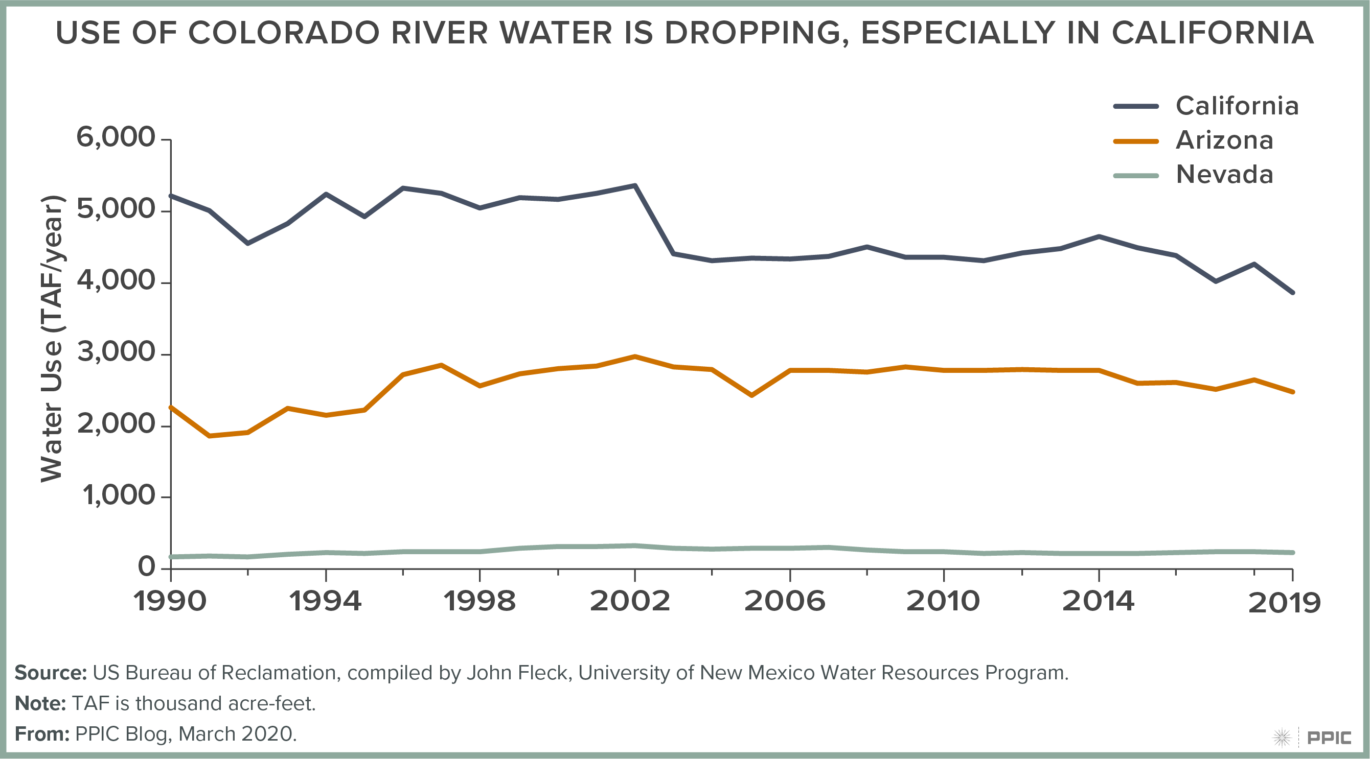 figure - Use of Colorado River Water Is Dropping, Especially in California