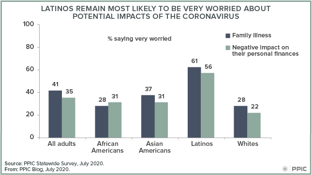 Figure - Latinos Remain Most Likely To Be Very Worried About Potential Impacts of the Coronavirus