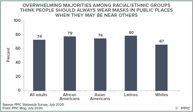 Figure - Overwhelming Majorities among Racial/Ethnic Groups Think People Should Always Wear Masks in Public Places When They May Be Near Others