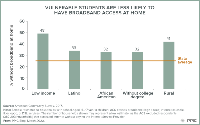 figure - Vulnerable Students Are Less Likely to Have Broadband Access at Home