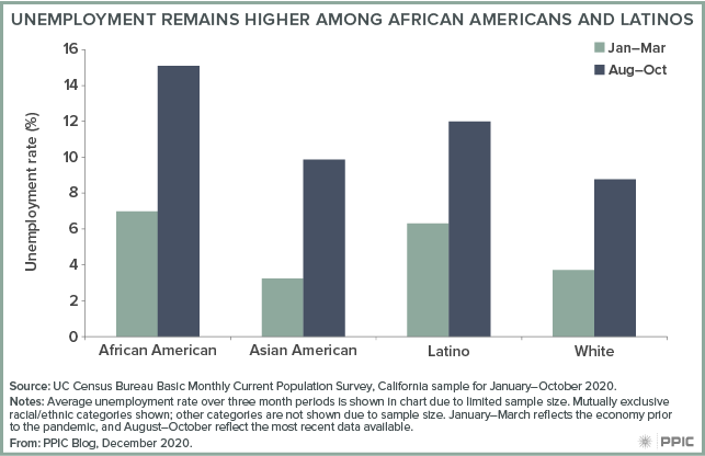 Figure - Unemployment Remains Higher Among African Americans and Latinos