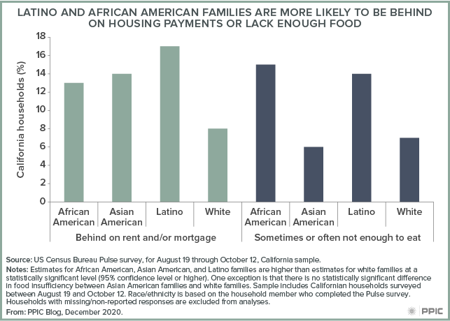 Figure - Latino and African American Families Are More Likely To Be Behind on Housing Payments or Lack Enough Food