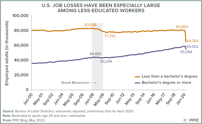 figure - Job Losses Have Been Especially Large Among Less-Educated Workers