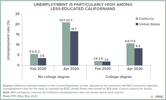 figure - Unemployment Is Particularly High Among Less-Educated Californians