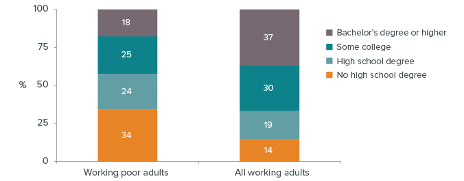 Figure - Figure - The working poor tend to have less education, but many went to college